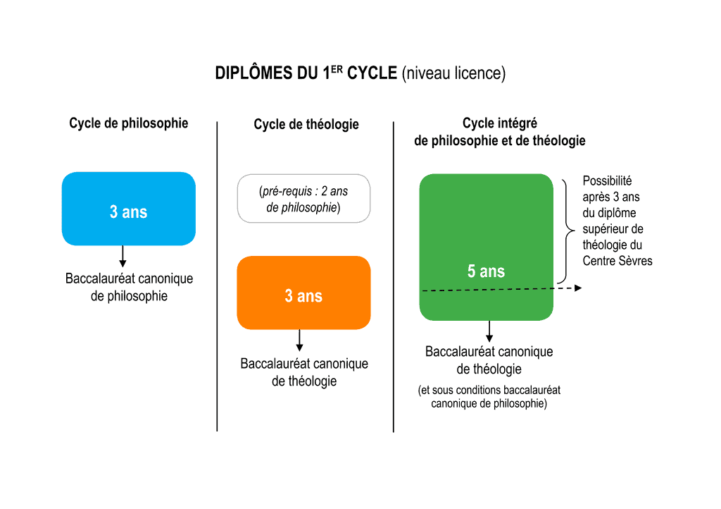 diplome universitaire 1er cycle