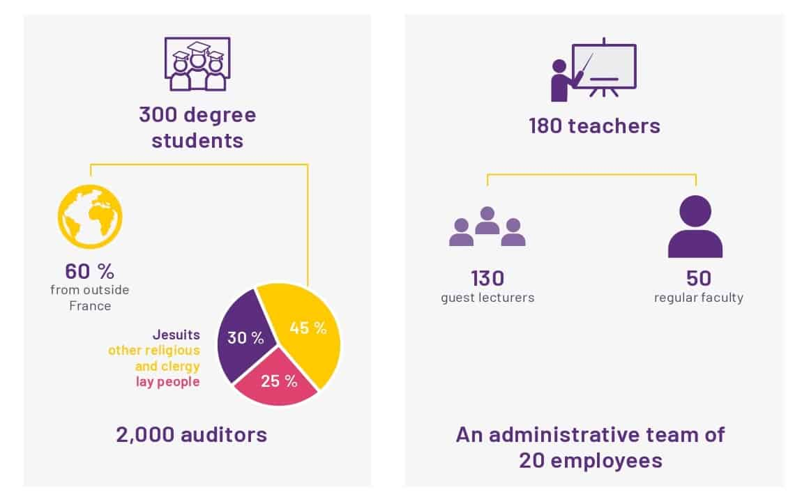 Facts and figures teachers, students, staff