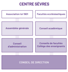 gouvernance CS