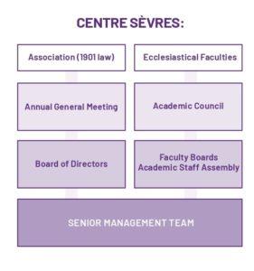 Presentation of the governance organization